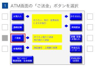 (1)ATM画面の「ご送金」ボタンを選択
